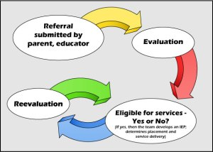 points of referral to meet students learning needs Appropriate academic response suggestions to meet the needs identified of student needs to be able to: • get access to a personal tutor and get questions answered when needed get easy access and able to download learning guides points into a programme and the current structure for degree programmes.